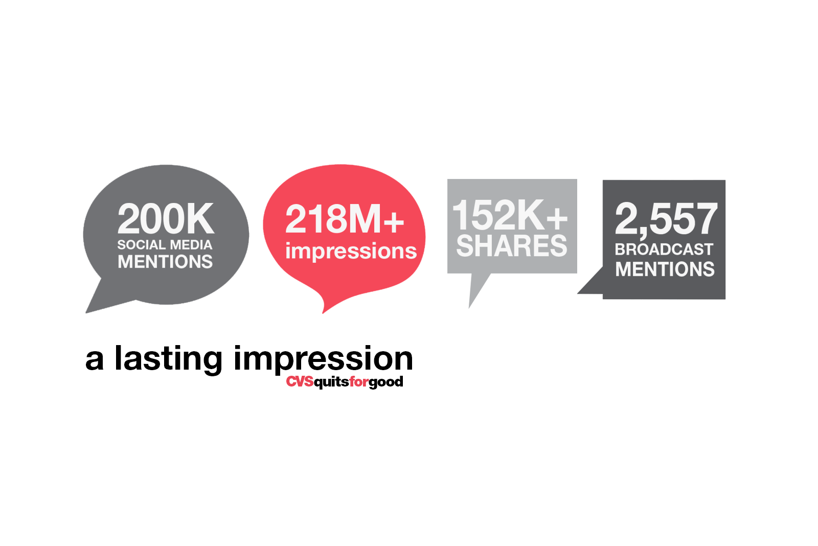 graphic stats of the social media mentions and broadcast impressions of the CVS Health quits tobacco campaign